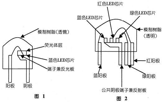 led(发光二极管)的特性